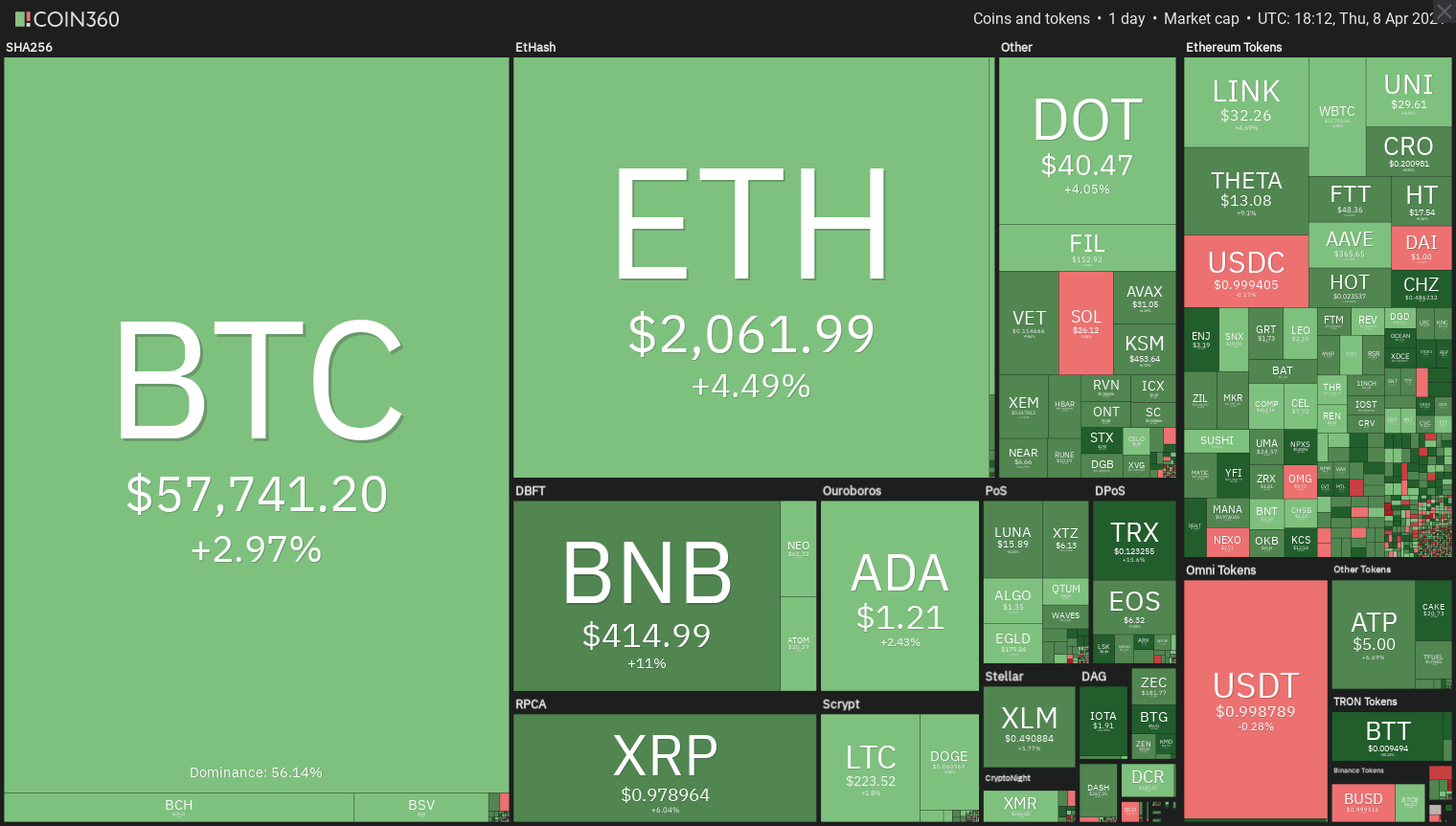 1inch, Celsius (CEL) and PancakeSwap (CAKE) rally as traders return to DeFi