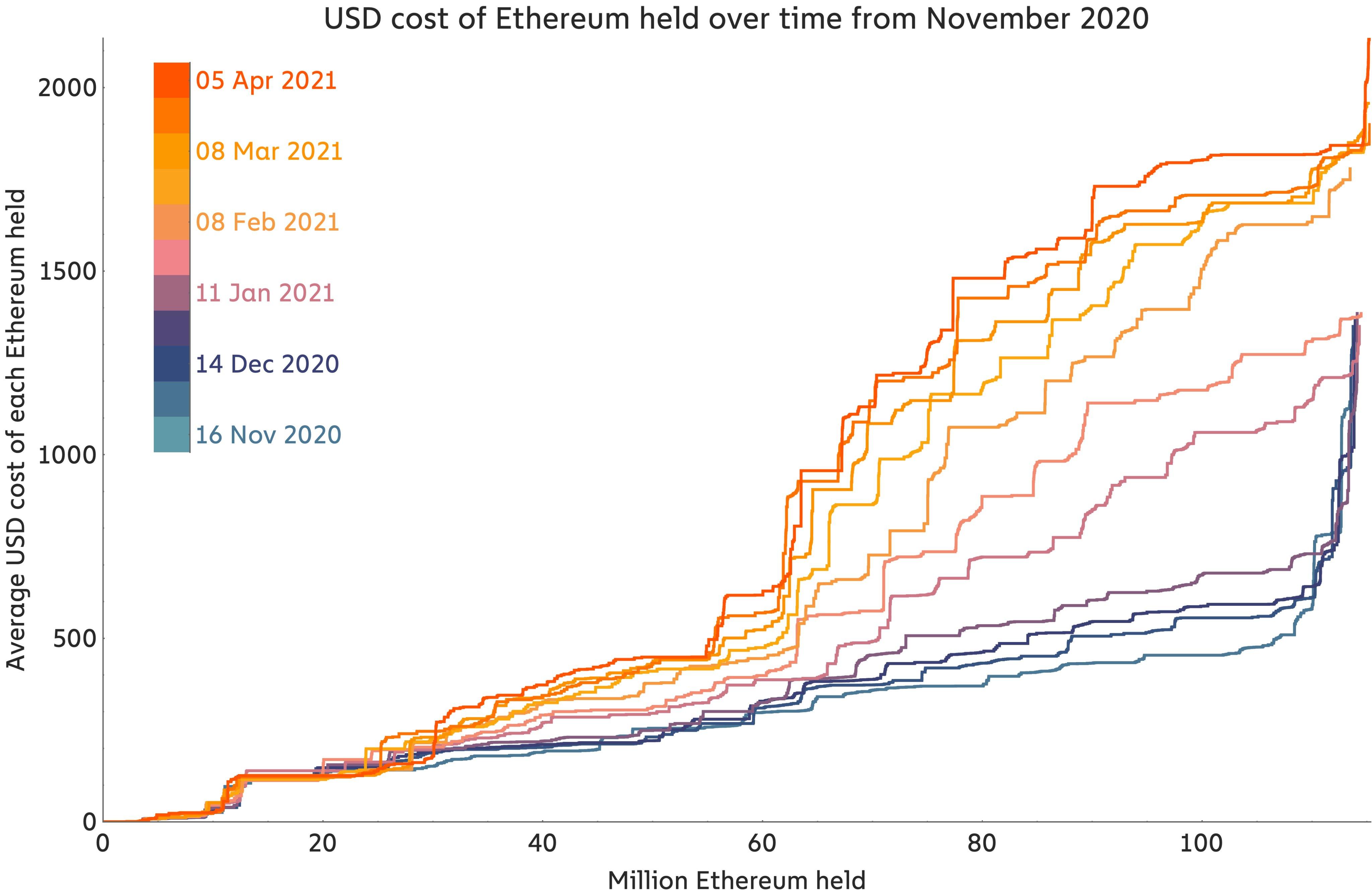 Costo in USD degli Ether conservati da novembre 2020