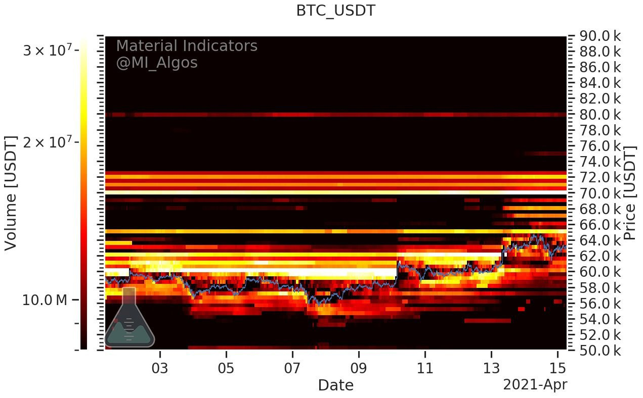 BTC/USD buy and sell order heatmap. Source: Material Indicators