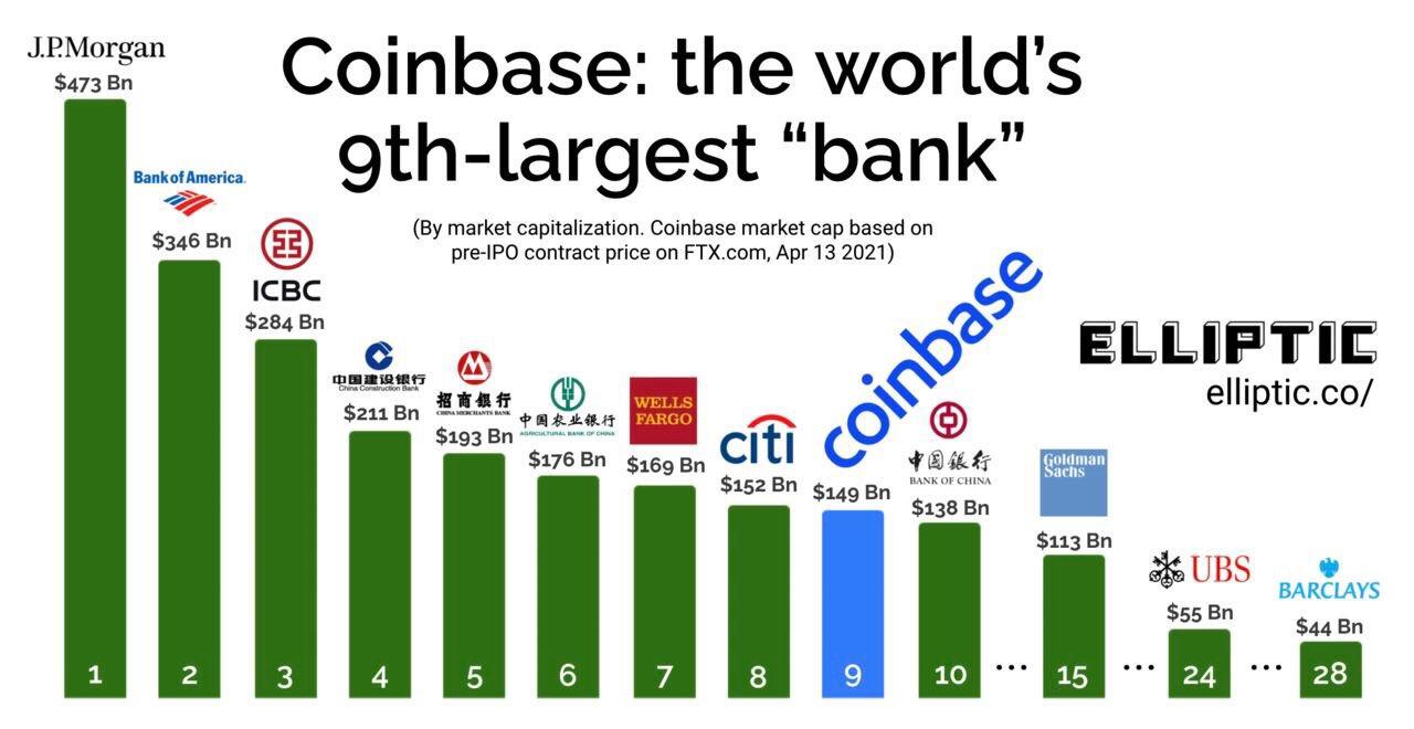 coinbase bitcoin market cap)
