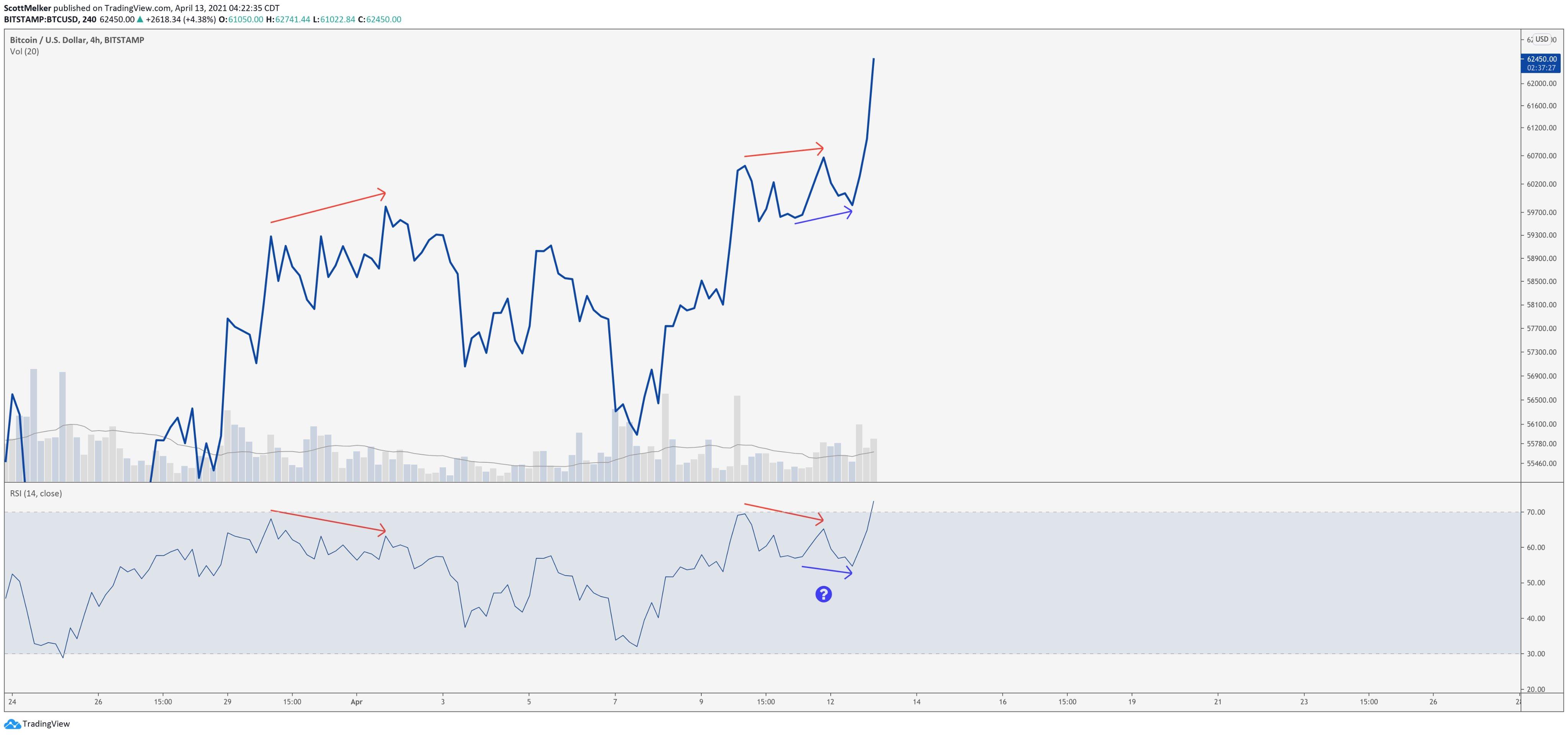 Grafico del prezzo di Bitcoin con divergenze