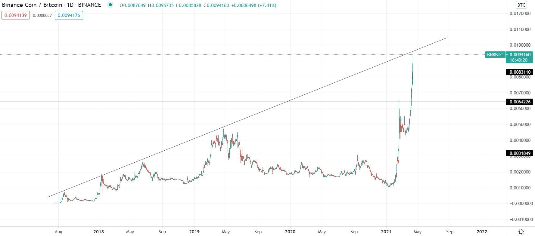Grafico giornaliero di BSC/BTC (Binance)