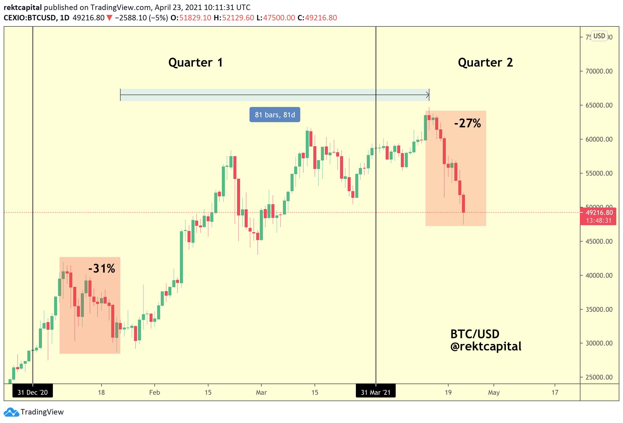 BTC/USD Q1 and Q2 pullback comparison