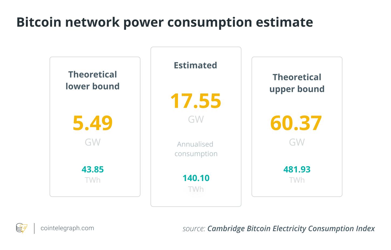 Bitcoin's carbon footprint hard to estimate