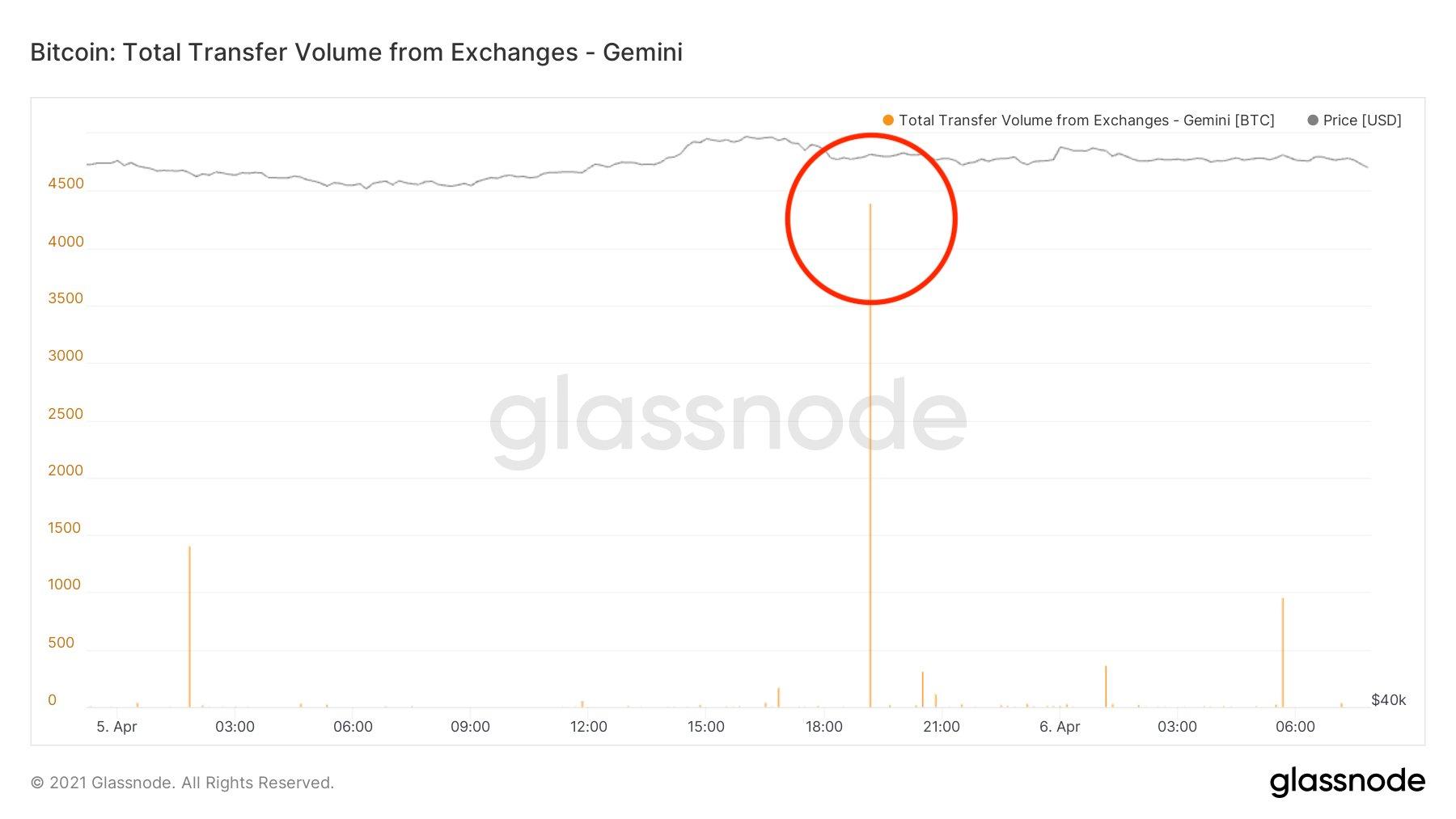 Grafico annotato dei deflussi dall'exchange Gemini