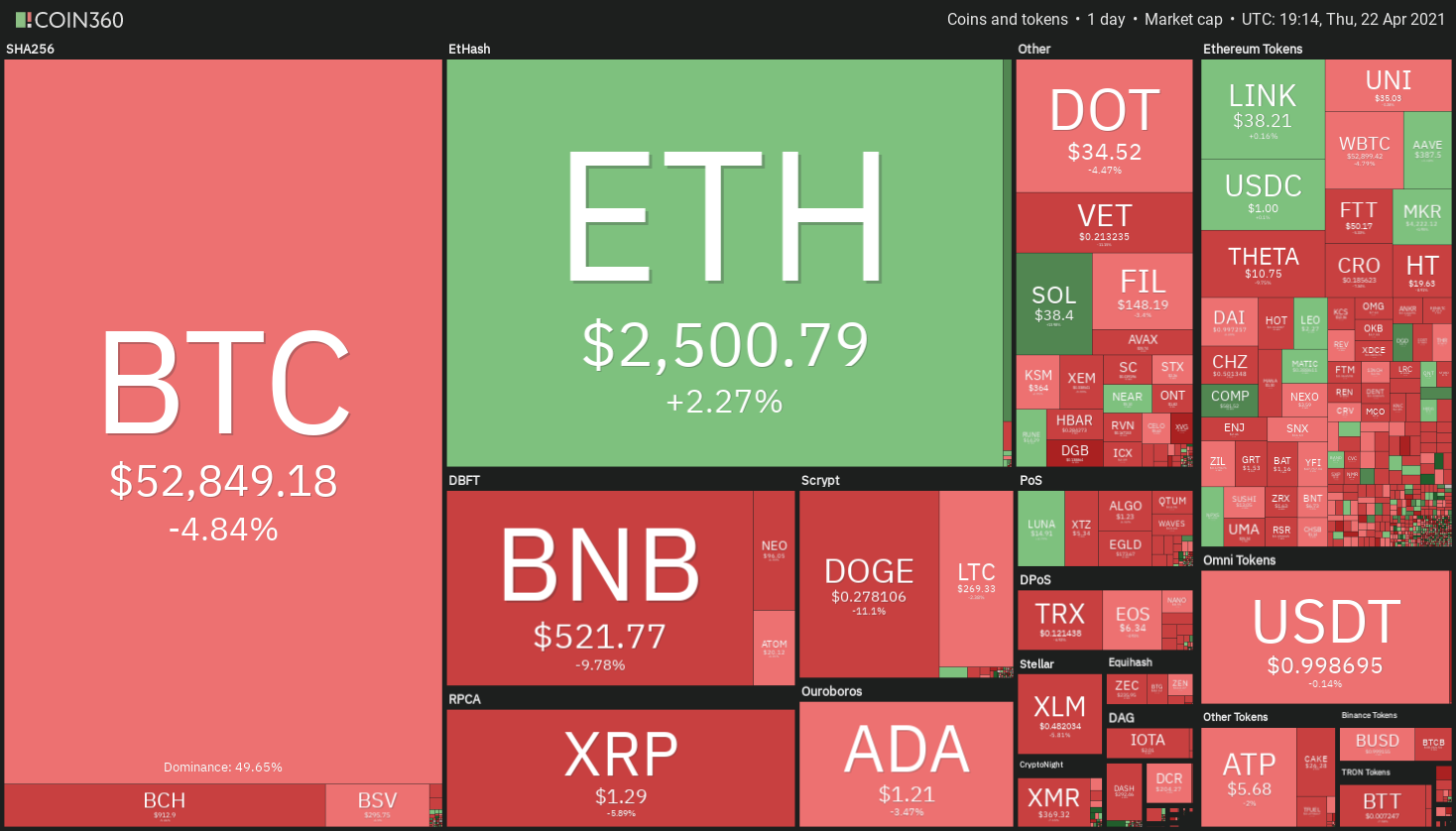 Data shows traders rushed to buy altcoins during Bitcoin's dip to $50K