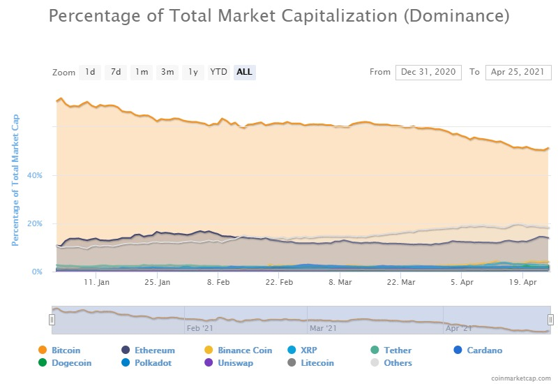 Bitcoin dominance teeters at 50% as ETH, altcoins gain traction