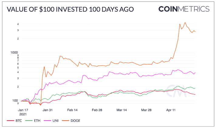 100 fascinating facts about crypto's last 100 days