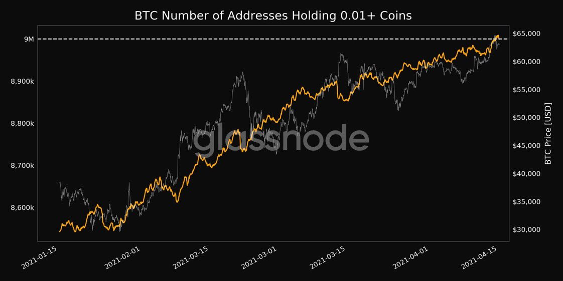 Bitcoin wallets with 0.01 BTC or more. Source: Glassnode