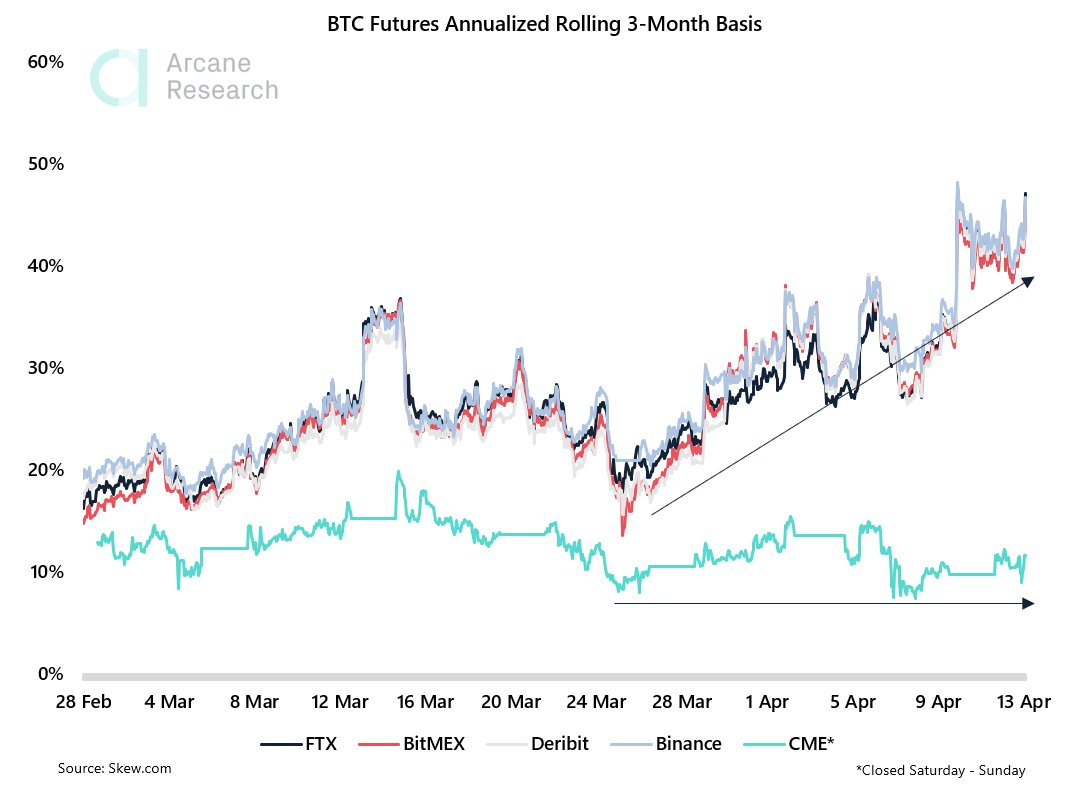 Base a 3 mesi annualizzata dei future su BTC