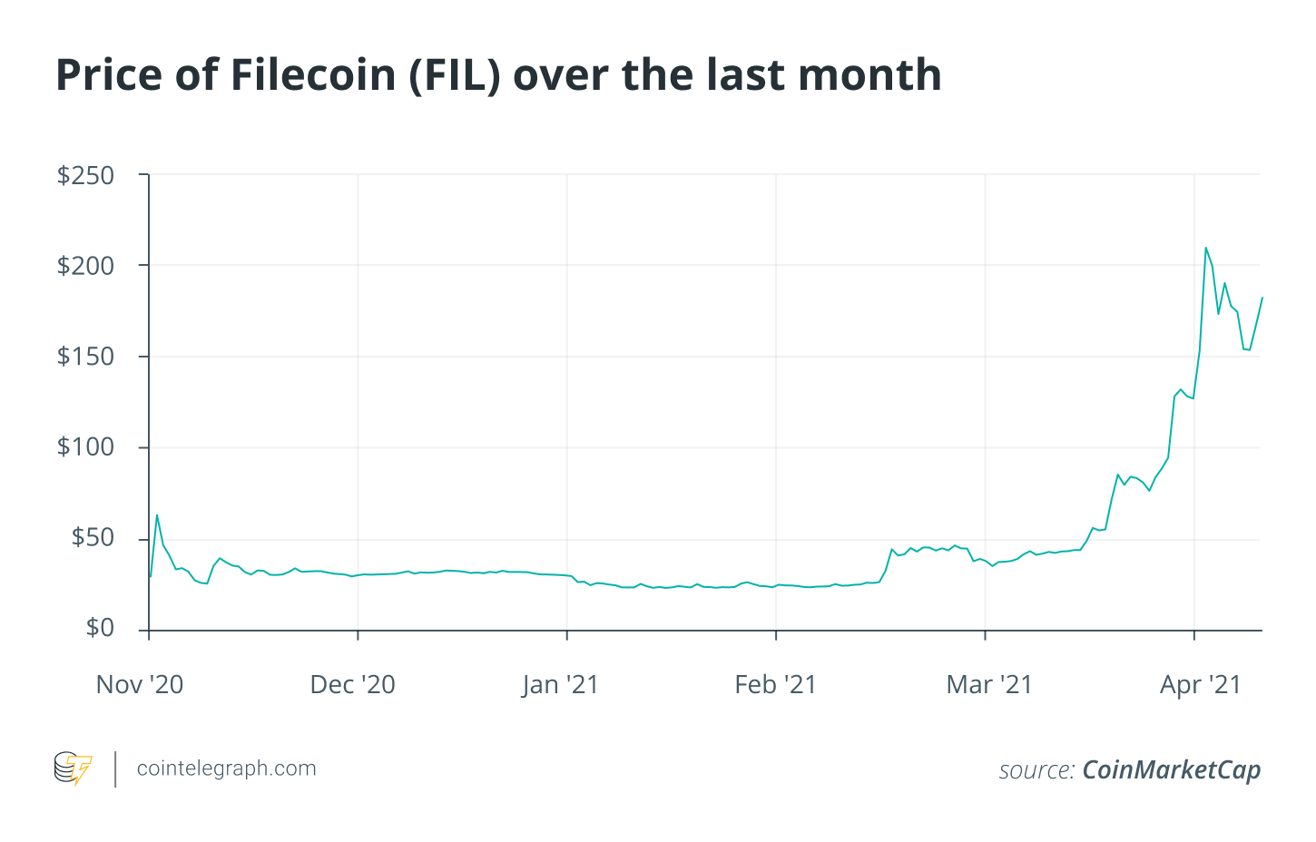 Filecoin's upcoming production cut alters tokenomics