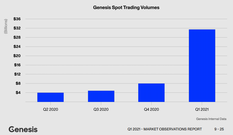 Genesis spot volume up 287% in Q1, corporate treasury service takes off