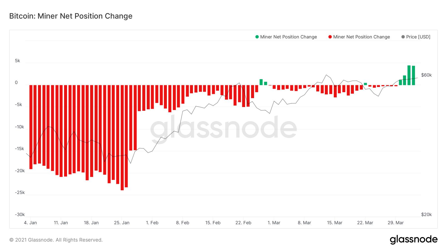 Cambiamenti netti delle posizioni in BTC dei miner