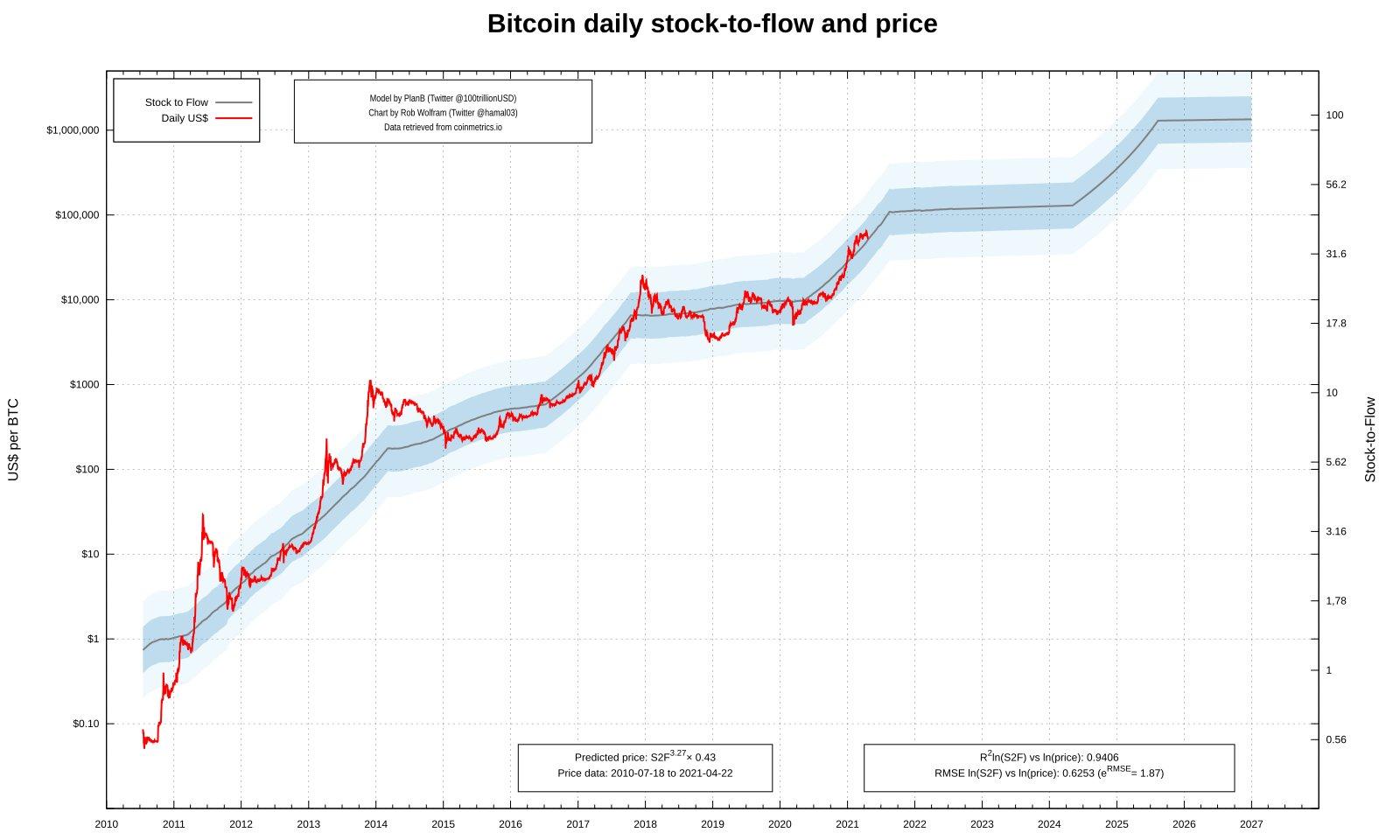 Prezzo spot di BTC/USD vs. traiettoria stock-to-flow