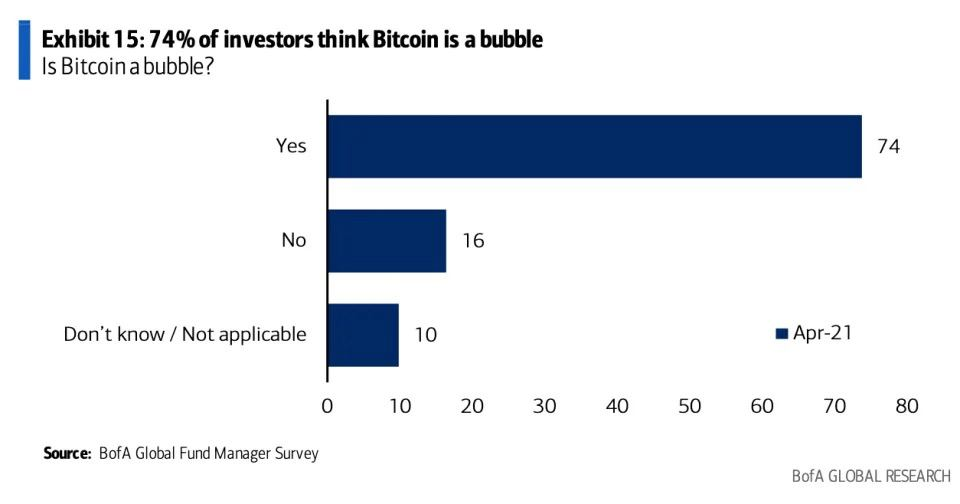 Source: Yahoo Finance/BofA Global Fund Manager Survey