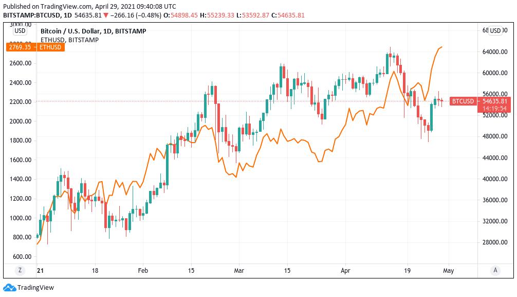 BTC/USD, candele giornaliere vs. ETH/USD, in arancione (Bitstamp). Fonte: TradingView