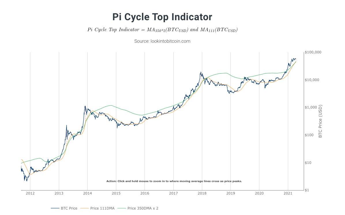 Indicatore Pi cycle top