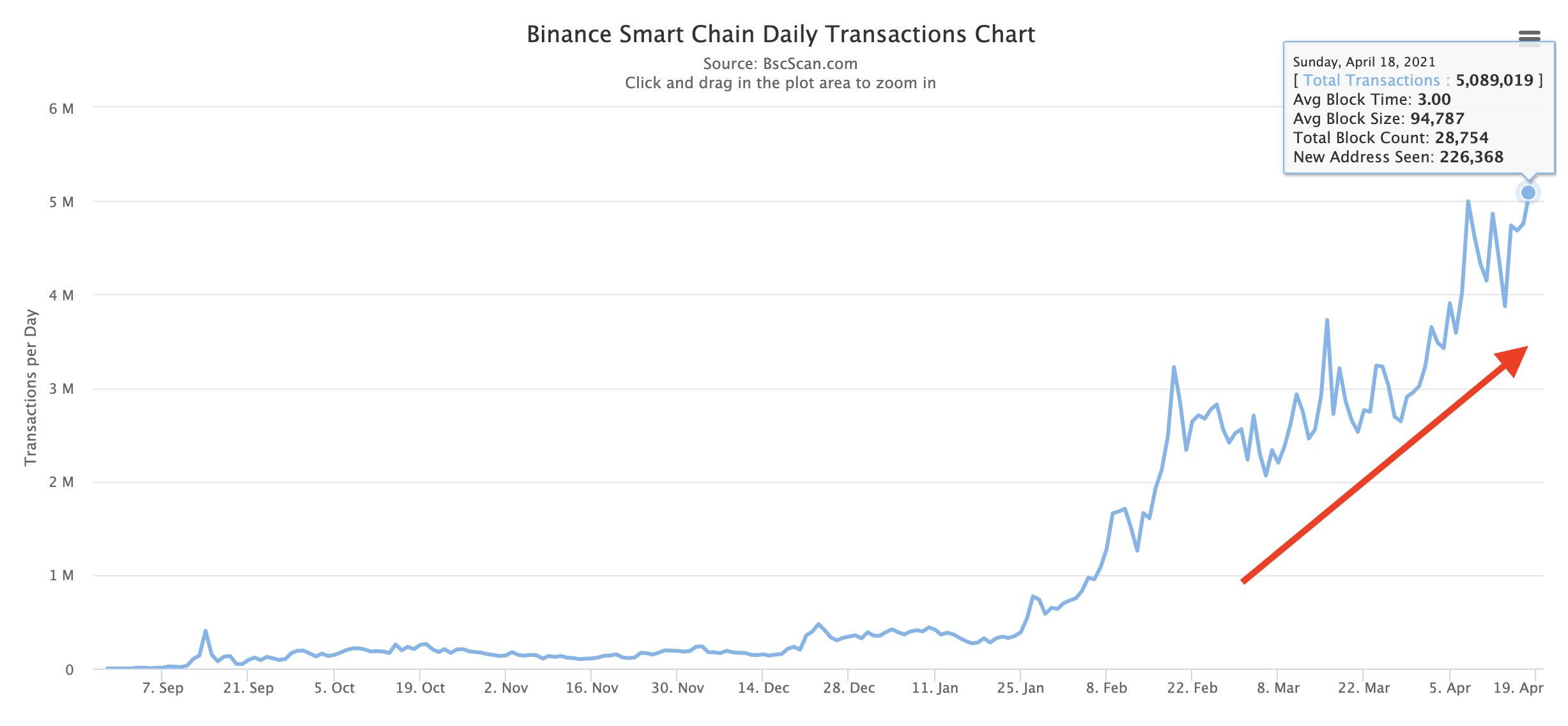 Binance Coin restores 20% in a day: Why is BNB seeing such a strong recovery?