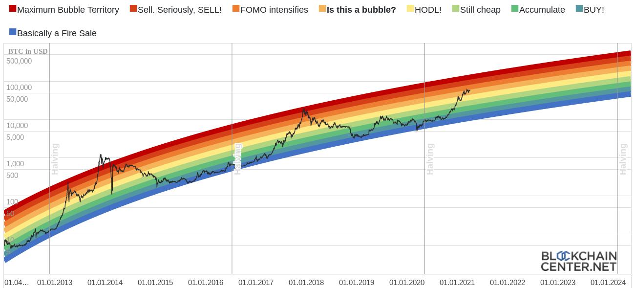 Grafico Rainbow di BTC/USD