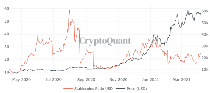 All Exchanges Stablecoins Ratio