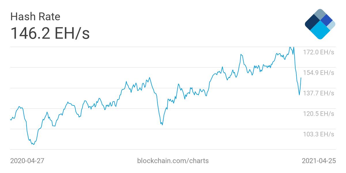 Media a 7 giorni dell'hash rate di Bitcoin