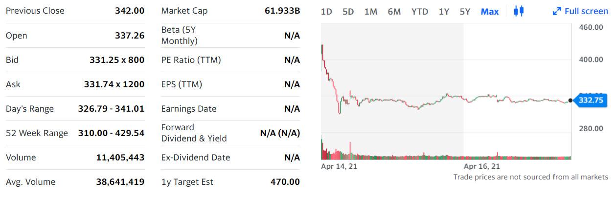 Nasdaq запускает торговлю опционами на Coinbase Global