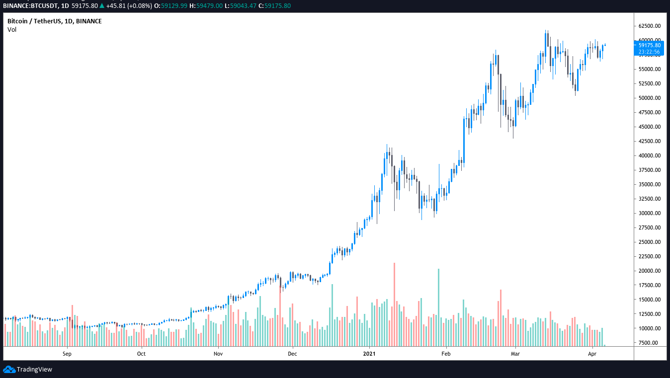 Biểu đồ 4 giờ BTC / USDT. Nguồn: TradingView