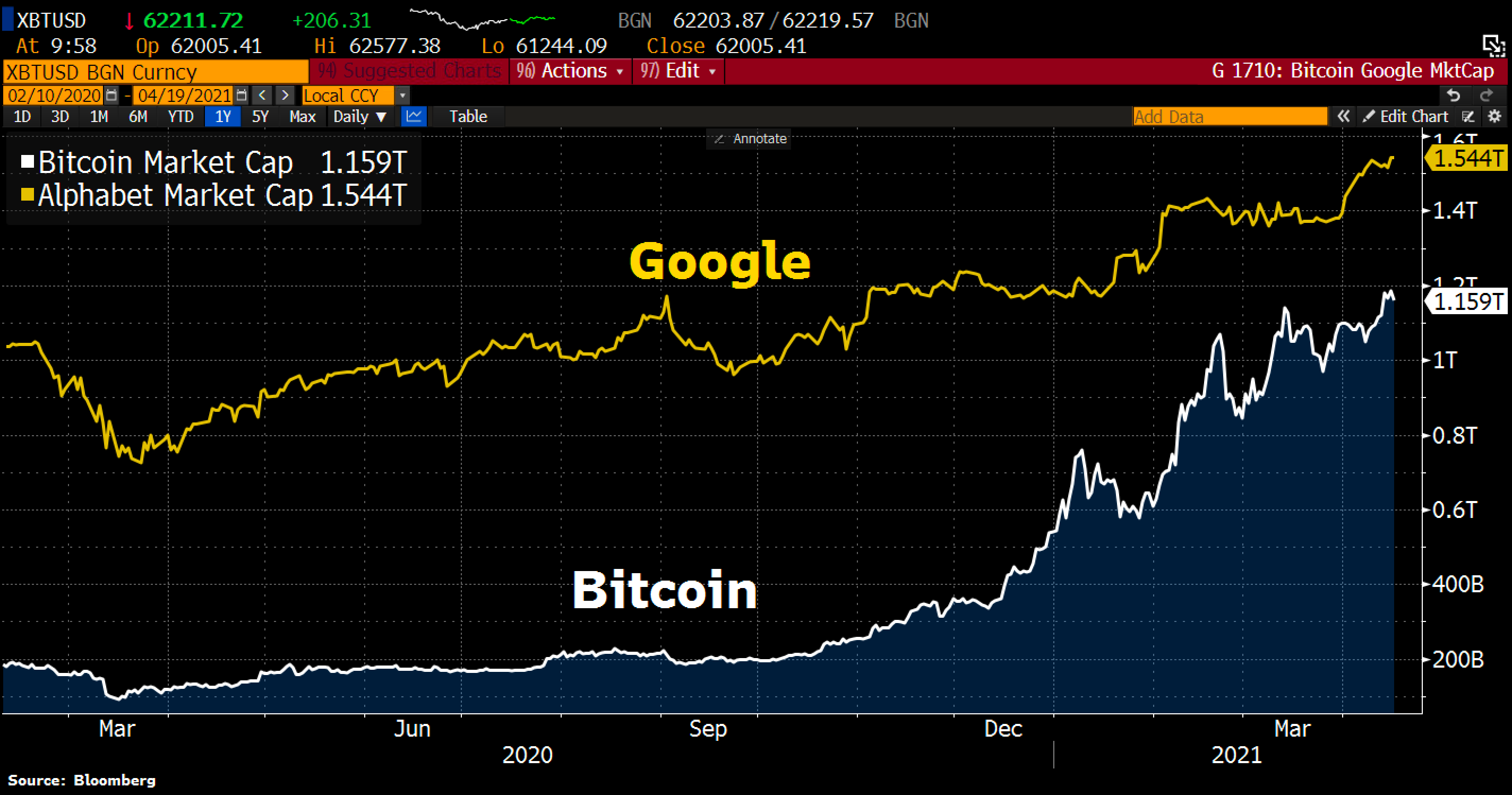Is Bitcoin becoming the 'Google' of crypto as BTC market cap nears new milestone?