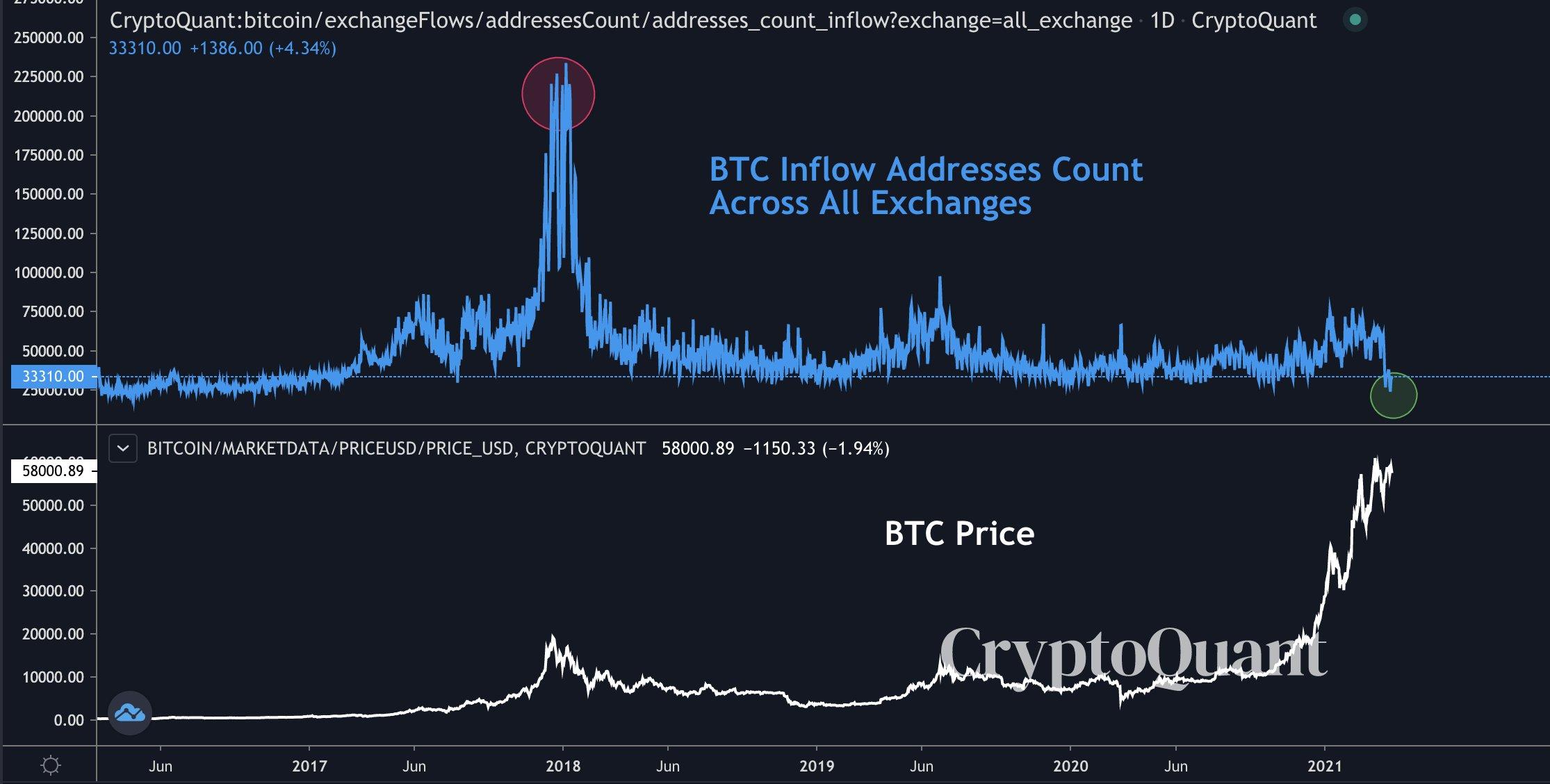 Dòng tiền trao đổi Bitcoin so với BTC / USD. Nguồn: Ki Young Ju / Twitter