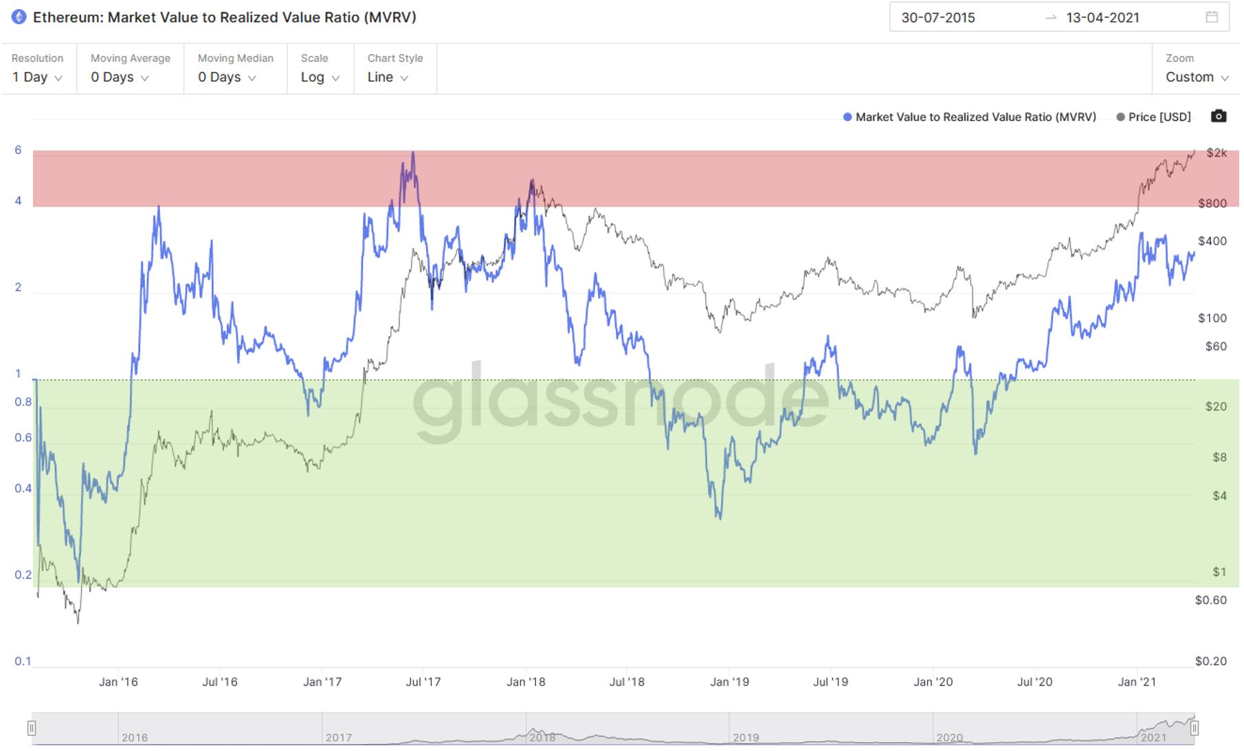 Ethereum: Market Value to Realized Value (MVRV). Source: Glassnode