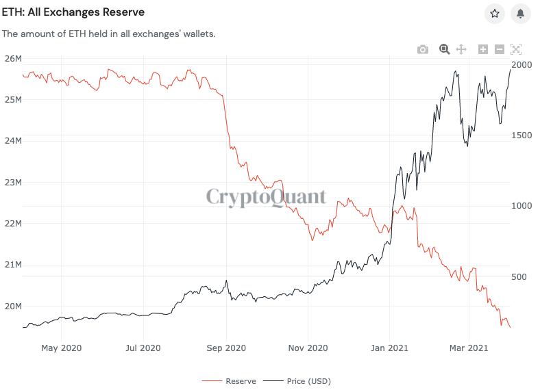 Riserve di ETH sugli exchange vs. ETH/USD