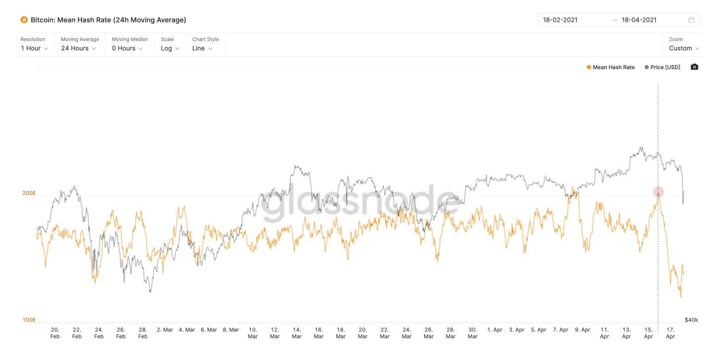 Цена биткоина упала до 52 тысяч долларов, ликвидировав почти 10 миллиардов долларов