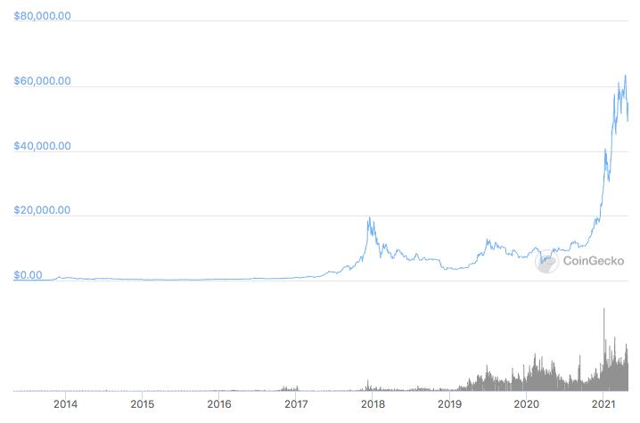 Grafico storico di Bitcoin