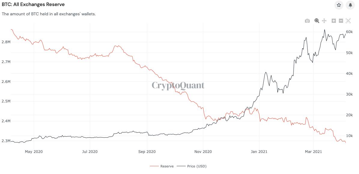Grafico delle riserve di Bitcoin sugli exchange vs. BTC/USD