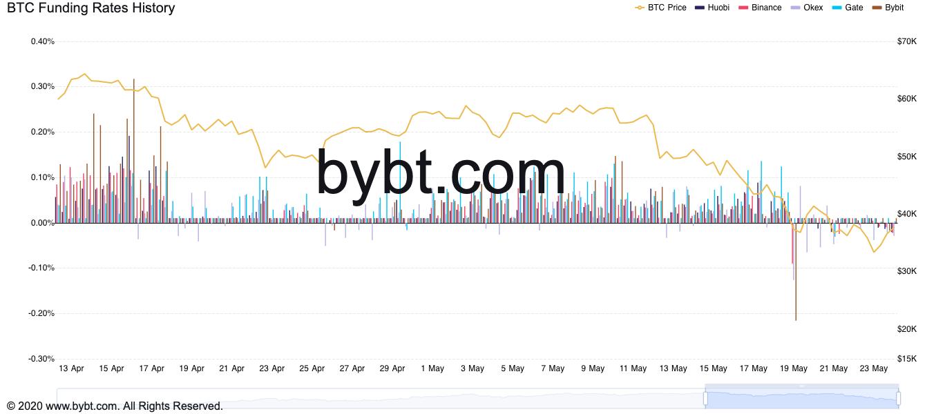 Storico dei funding rate di Bitcoin