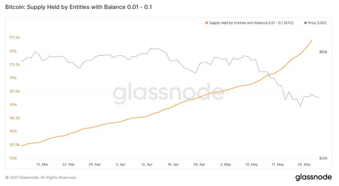cel mai mic schimb de taxe bitcoin prețurile pieței cripocurrency trăiesc