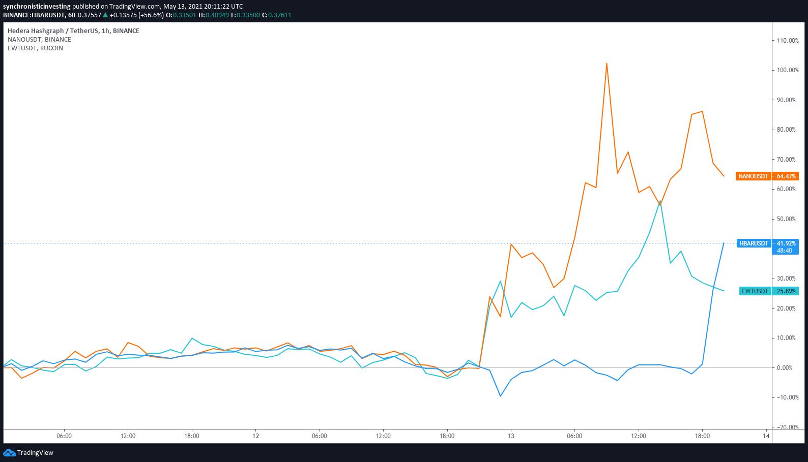Grafico orario di HBAR/USDT vs. NANO/USDT vs. EWT/USDT