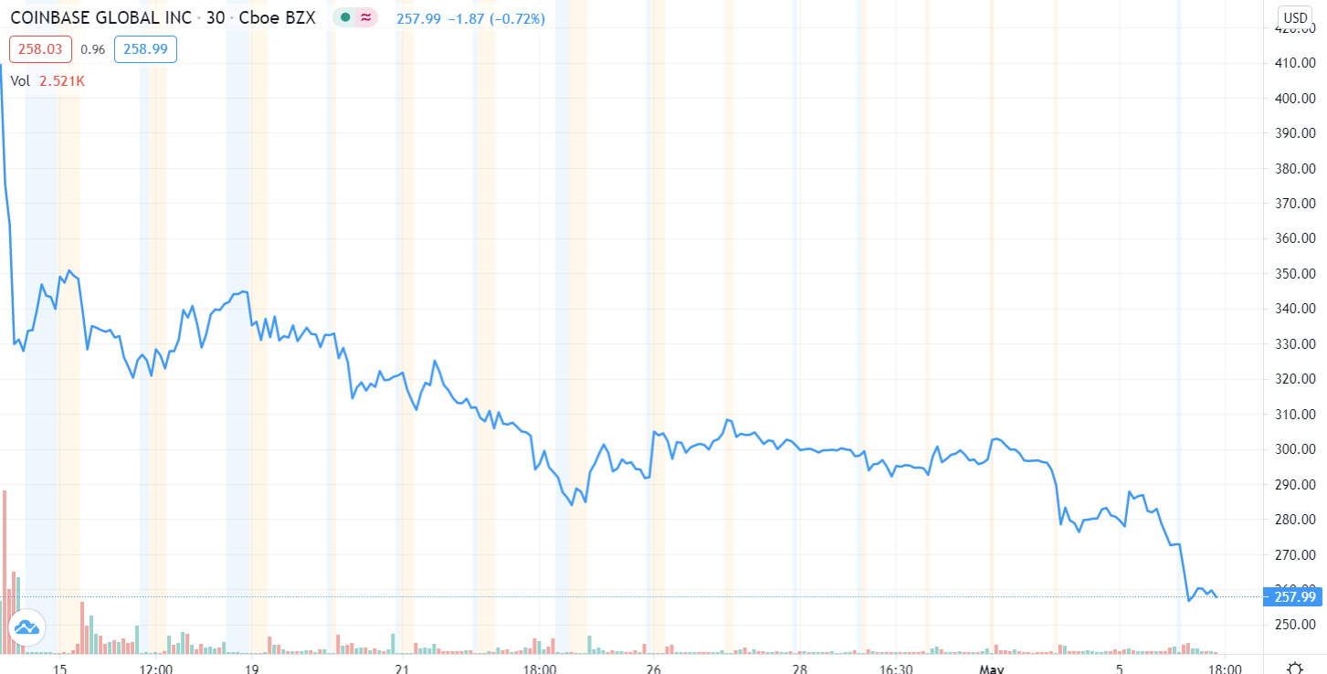 Coinbase stock plunges to record low, further decoupling from crypto