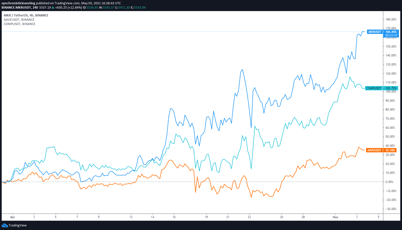 DeFi resurgence lifts Maker, Aave and Compound price to new highs