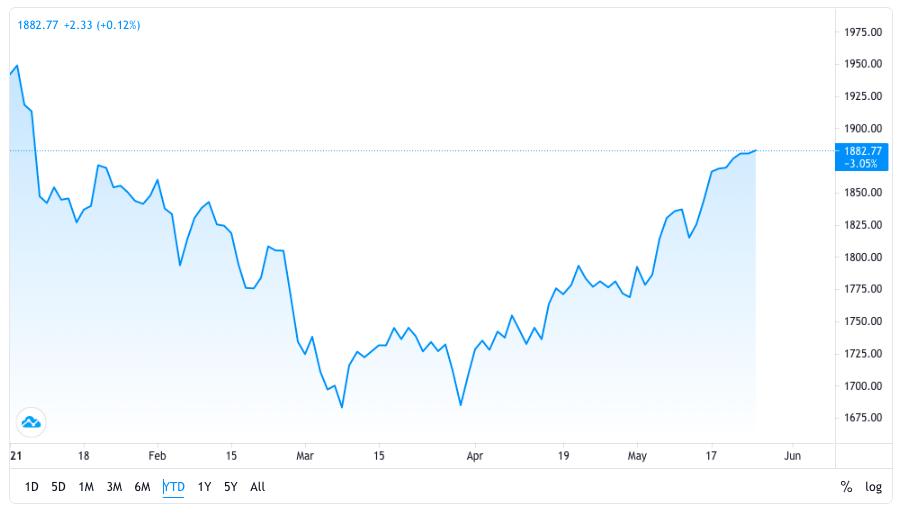 Grafico del mercato spot dell'oro da inizio anno