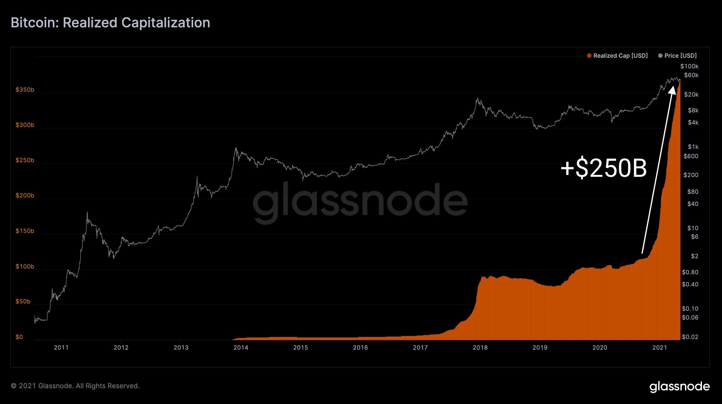 Grafico annotato del realized cap di Bitcoin vs. BTC/USD