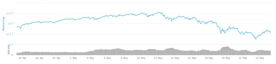 Grafico del market cap totale crypto in 30 giorni