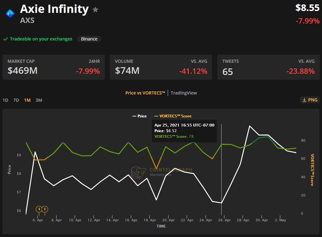 Axie Infinity(AXS)在迁移到Ronin侧链后反弹80%