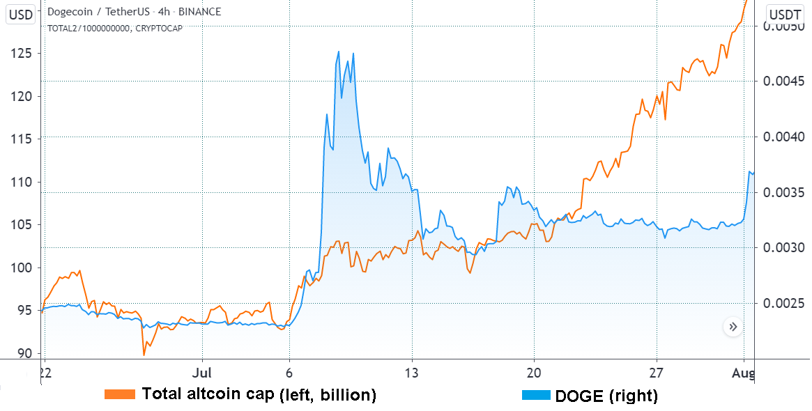 Dogecoin, the leading indicator for alt season?