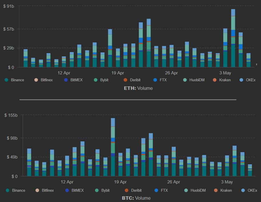 future bitcoin volume di mercato)