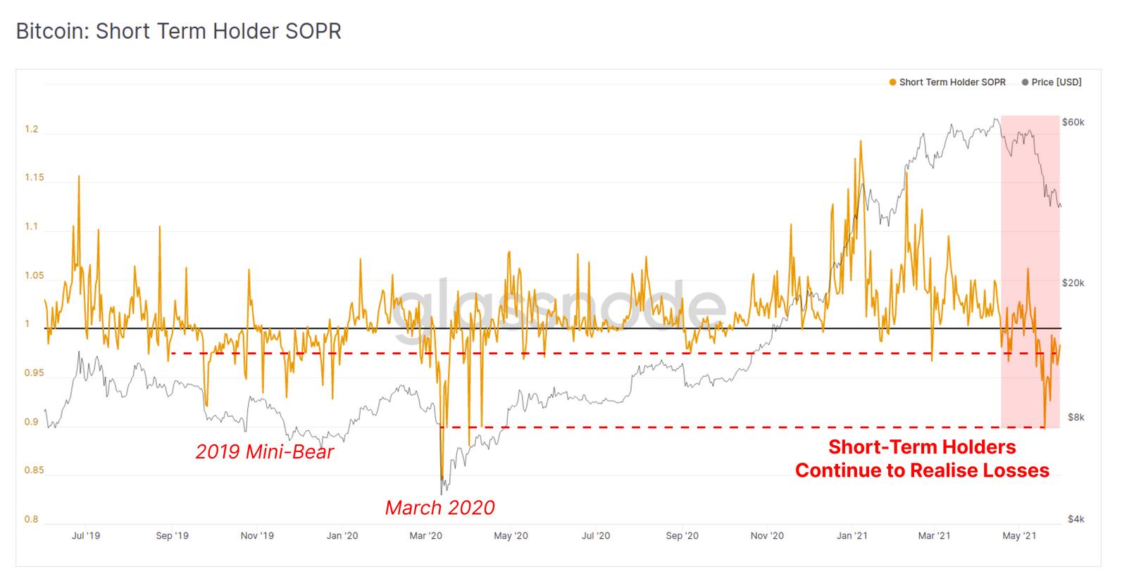 SOPR dei detentori di Bitcoin a breve termine. Fonte: Glassnode