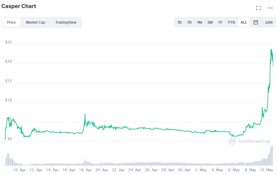 2 reasons why Casper (CSPR) IOU token rallied 2,300% in one week
