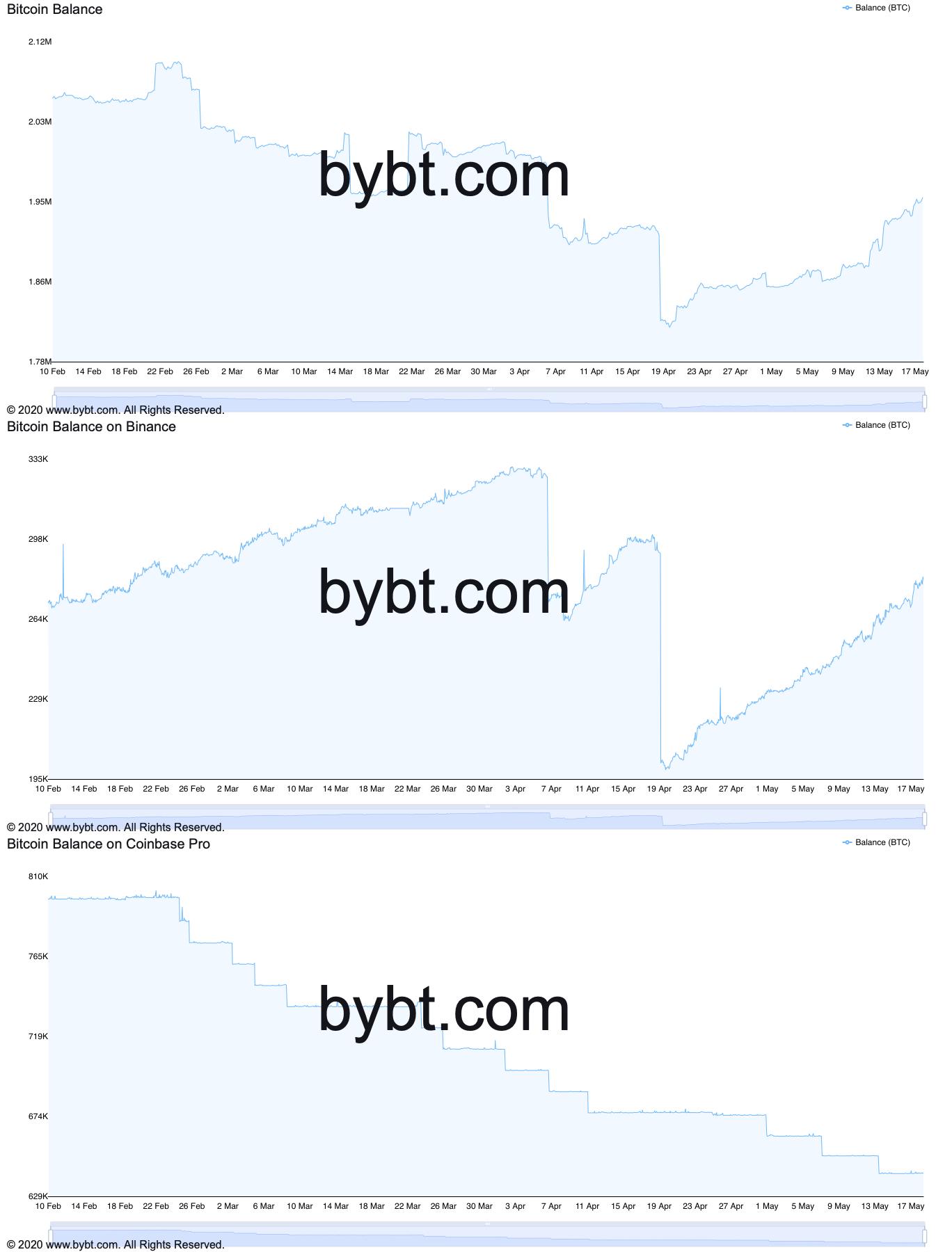 Saldo di Bitcoin su tutti gli exchange vs. Binance vs. Coinbase