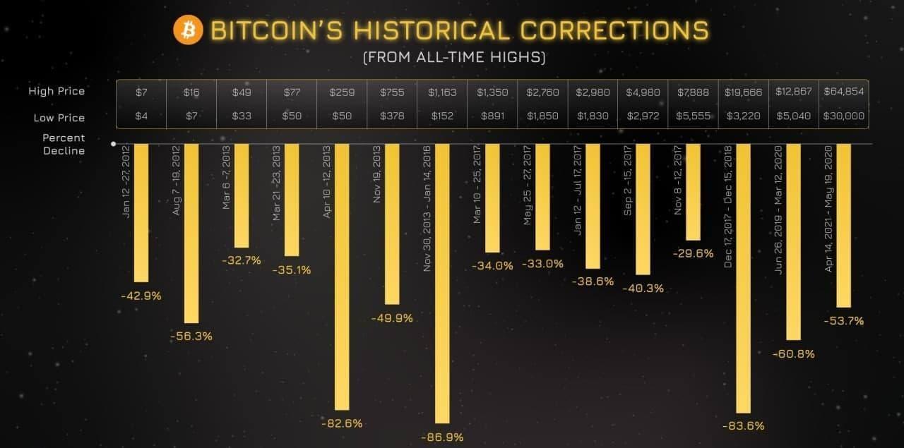 Grafico delle correzioni di BTC/USD dai massimi