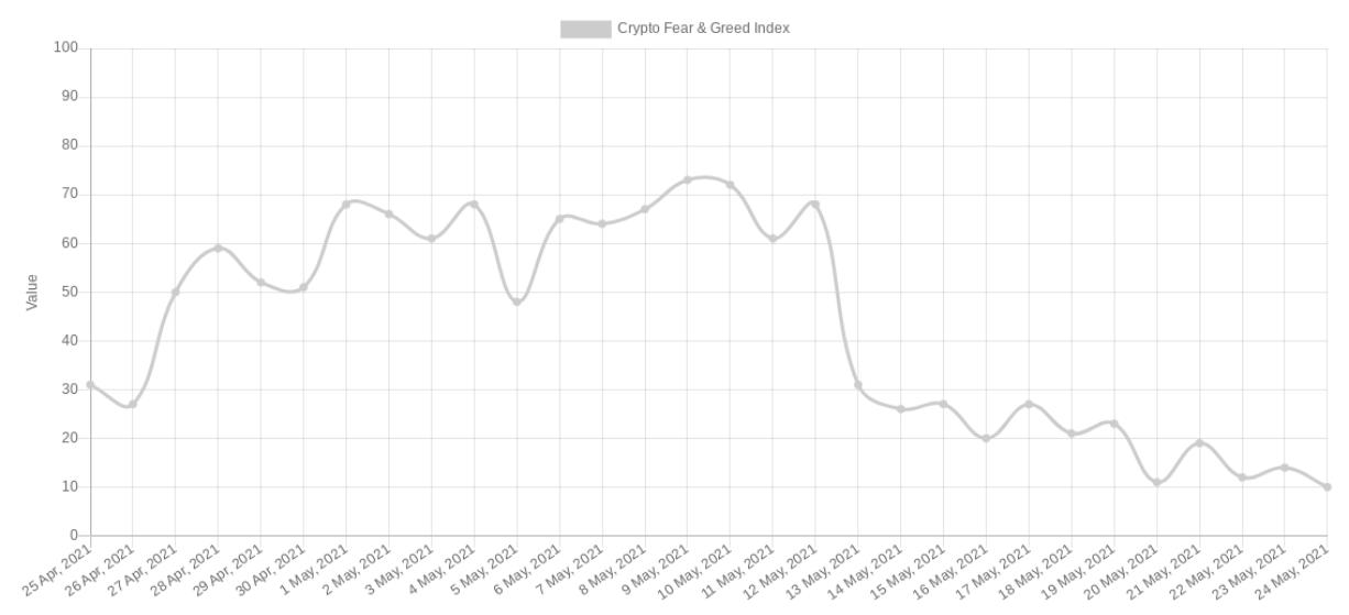 Crypto Fear & Greed Index al 23 maggio 2021